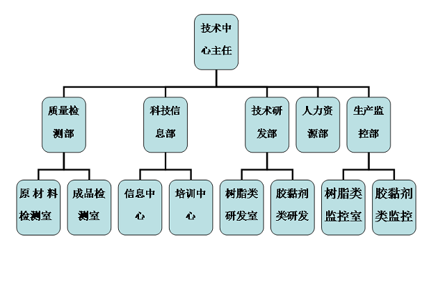企业技术中心结构图